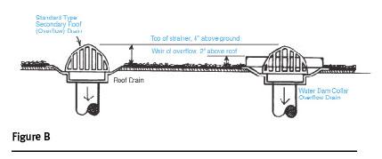 Roof drainage | 2016-05-11 | Plumbing & Mechanical
