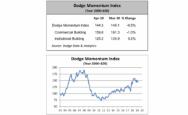 0519 Dodge Momentum Index