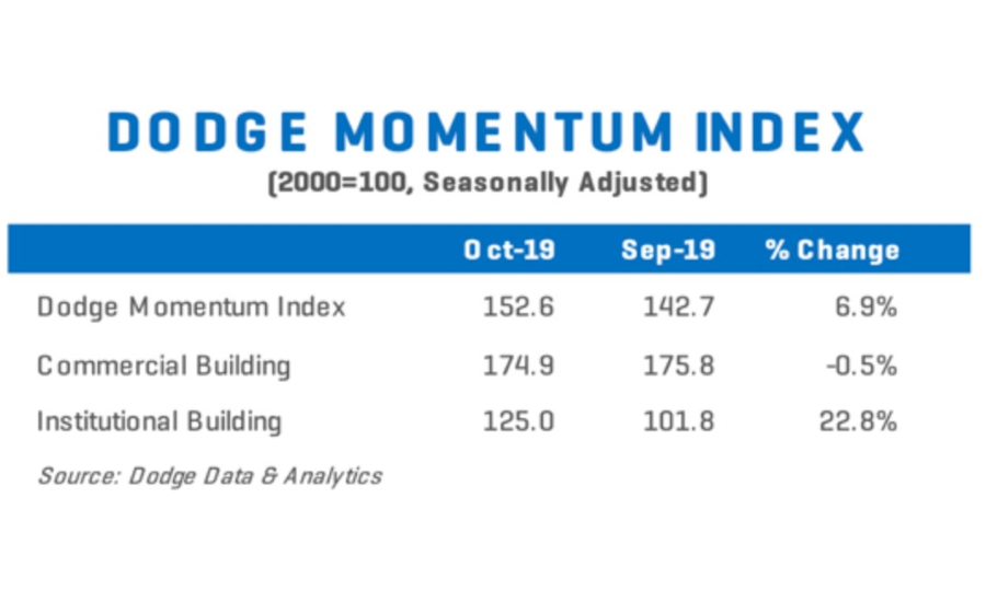 Dodge Momentum Index moves higher in October 1