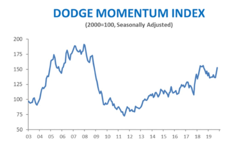 Dodge Momentum Index moves higher in October 2