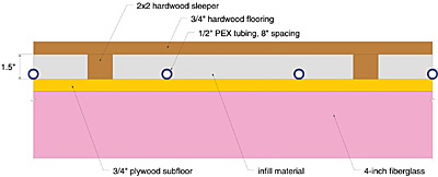Sleeper modejohn siegenthaler pe how to get the most out of wood sleepers in radiant floor heating fandeluxe Images