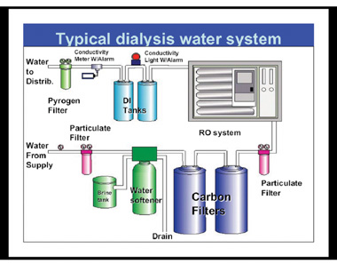 Kidney dialysis facilities and plumbing systems locating devices ccuart Images
