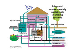 Graywater systems reduce potable water use