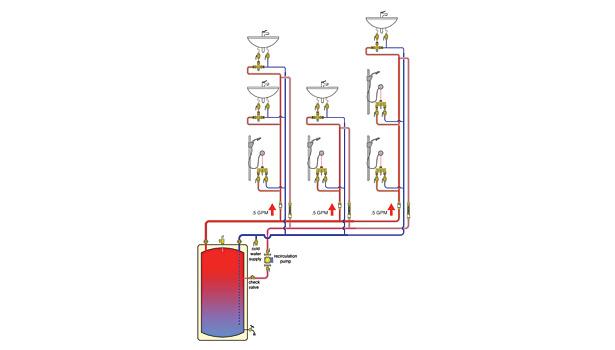 Benefits of hot water recirculation 2014 05 21 for Pros and cons of hot water recirculating pump