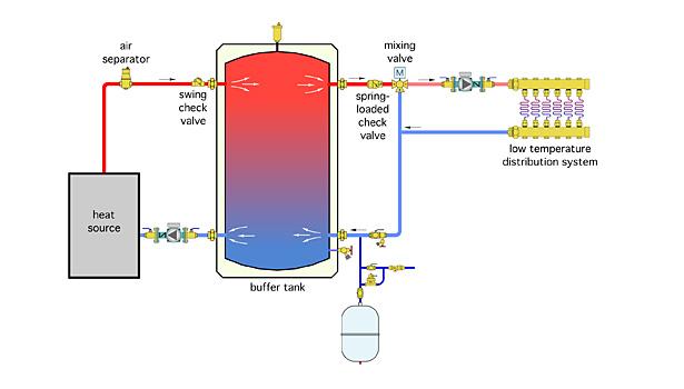 Hot Water Boiler Buffer Tank Piping Diagram - Electrical Work Wiring ...