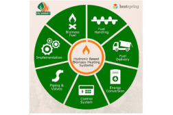 Hydronic-Based Biomass Heating Systems for Residential and Light Commercial Building Systems