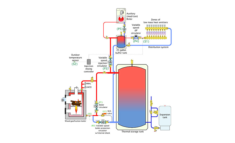 Controlling Wood Fueled Biomass Boiler Systems Part 2