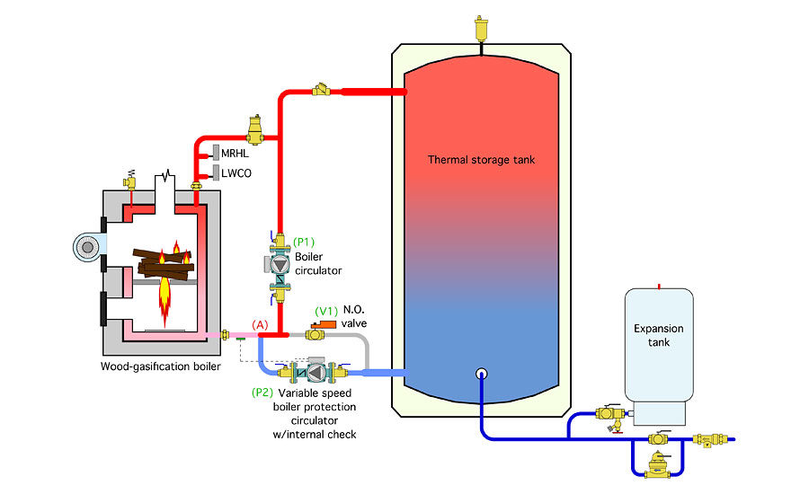 Piping for wood-fueled biomass boiler systems: Part 1 | 2015-05-21 |  Plumbing and Mechanical | Wood Furnace Schematic |  | Plumbing & Mechanical