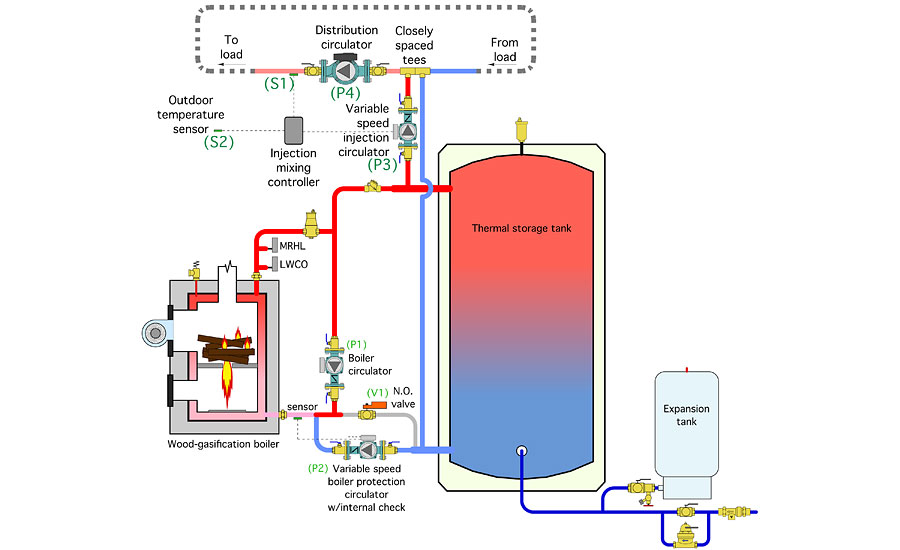 piping for wood fueled biomass boiler systems part 1 2015 05 21 rh pmmag com Boiler Piping Diagrams Primary Boiler Piping Diagrams Primary
