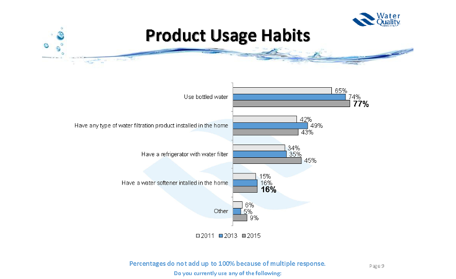 Product Usage Habits; water quality, drinking water, contaminated water, Water Quality Association, lead-free, legionnella