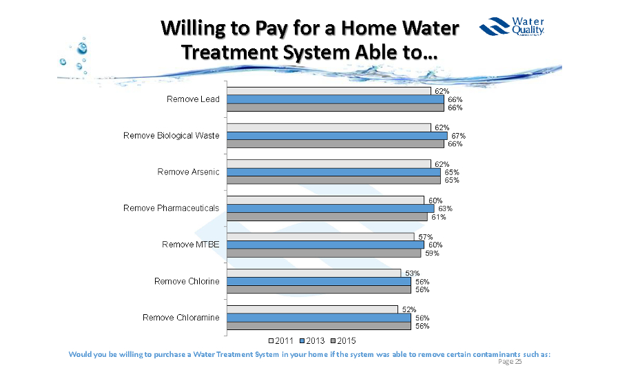 Water Quality Association study; water quality, drinking water, contaminated water