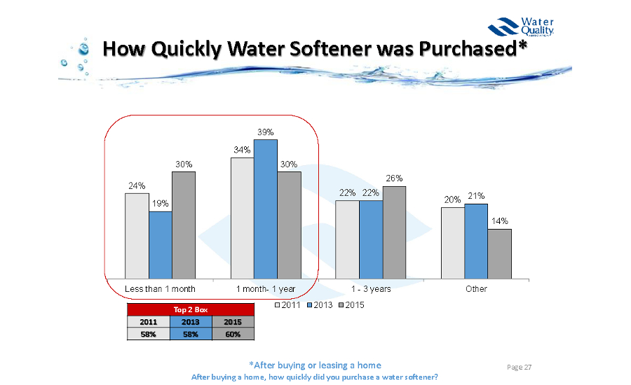 Water Softener Purchases; water quality, drinking water, contaminated water, Water Quality Association, lead-free, legionnella