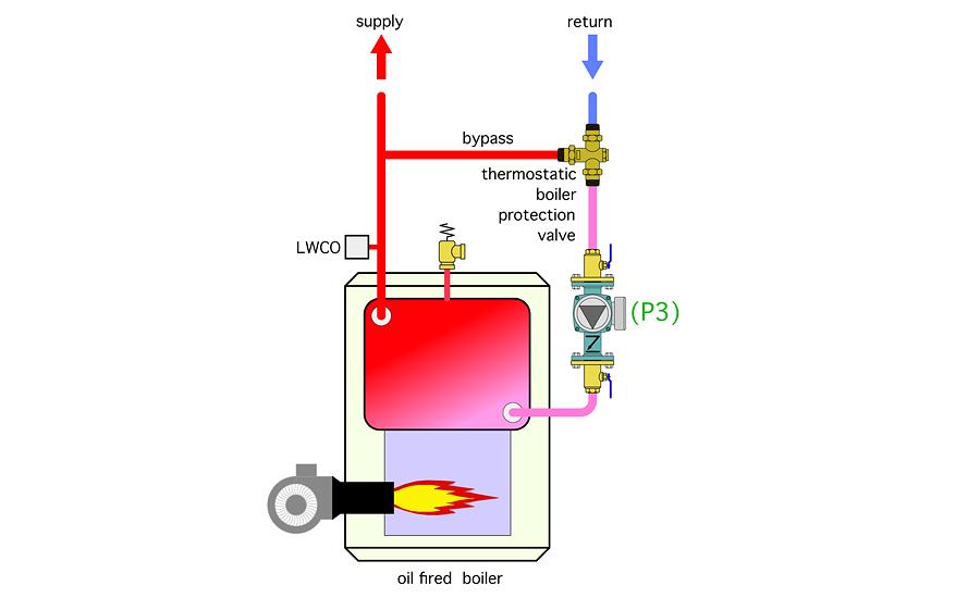 A simple boiler retrofit | 2016-01-20 | Plumbing and Mechanical