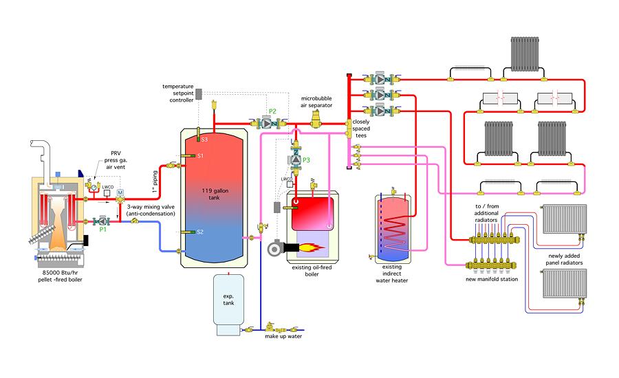 A simple boiler retrofit | 2016-01-20 | Plumbing and ...