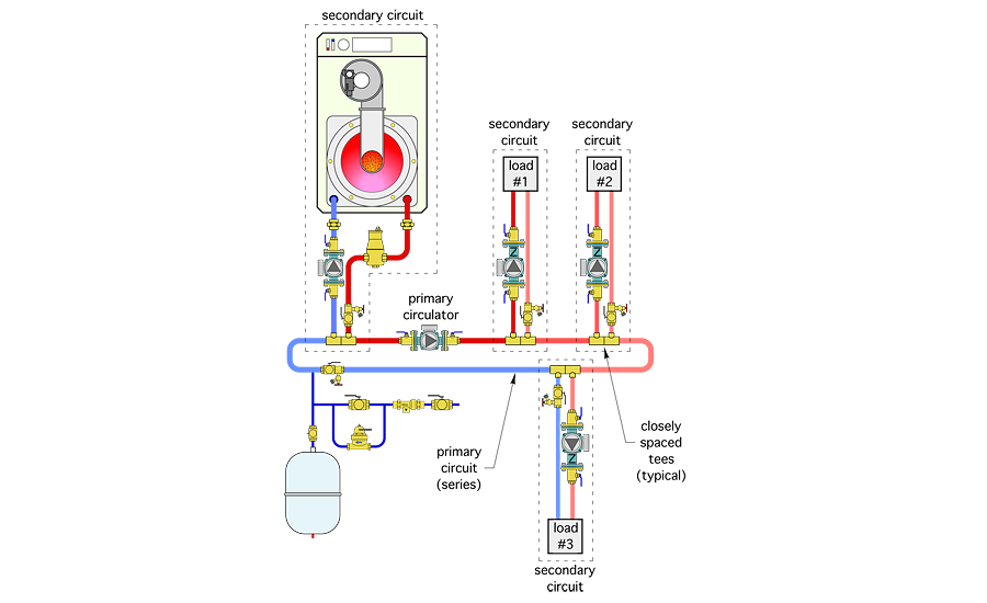 The junction between each secondary circuit