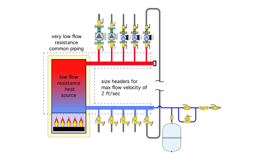 One arrangement that achieves this is simply connecting the headers to a low-flow resistance heat source, such as a cast-iron boiler or a tank-type hydronic heat source, as shown in Figure 6