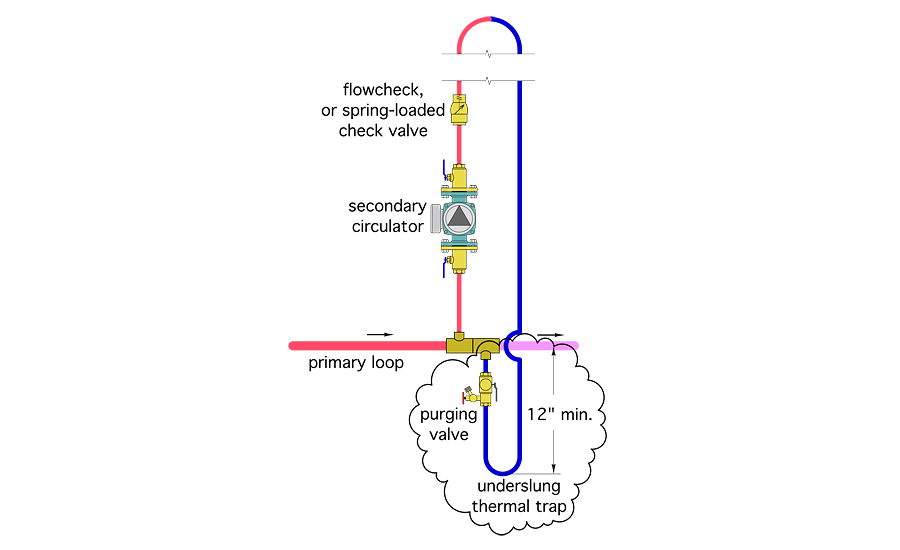 "Figure 1. The other was to create a ""thermal trap"""