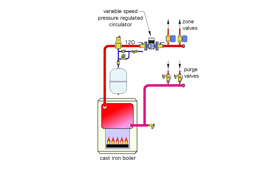 The zone valves should be located on the supply side of the zone circuits to eliminate heat migration into inactive zone circuits.