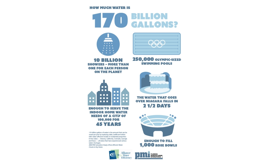 Study Water Efficient Toilets Save 170 Billion Gallons Of Water Per Year