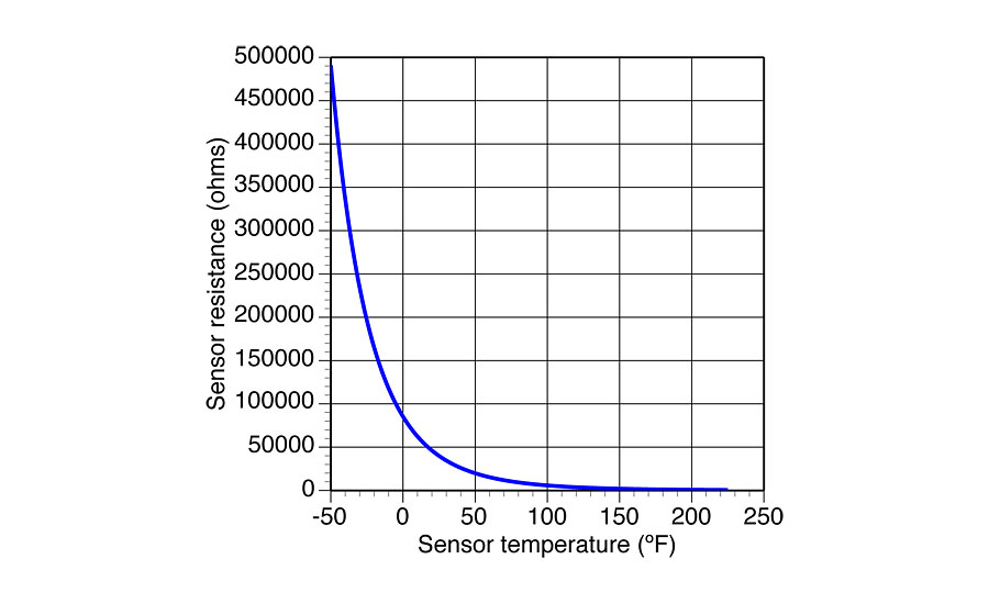 Practice good sensor ship 2017 08 29 plumbing and for 10k thermistor resistance table