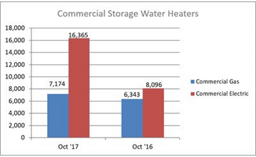 October 2017 Commercial Water Heater Shipments