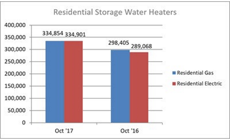October 2017 Residential Water Heater Shipments