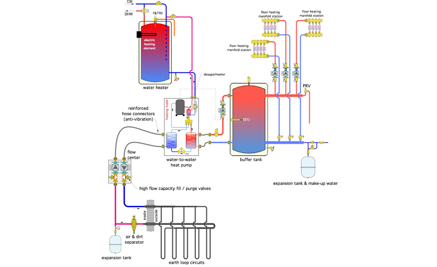 The upper electric heating element in an electric DHW tank provides any supplemental heating.
