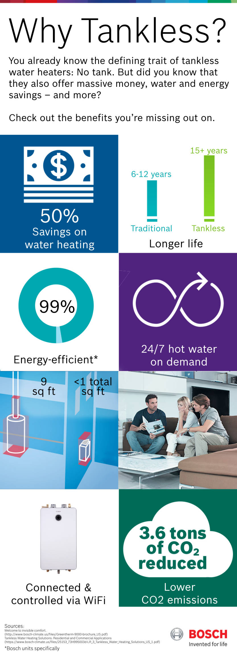 Bosch tankless water heater Infographic: Why Tankless?