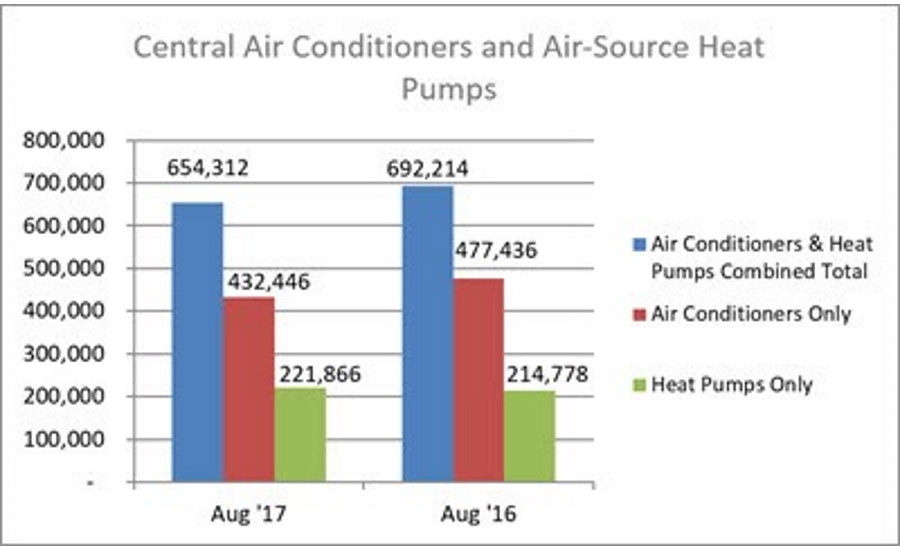 Central Air Conditioners and Air-Source Heat Pumps