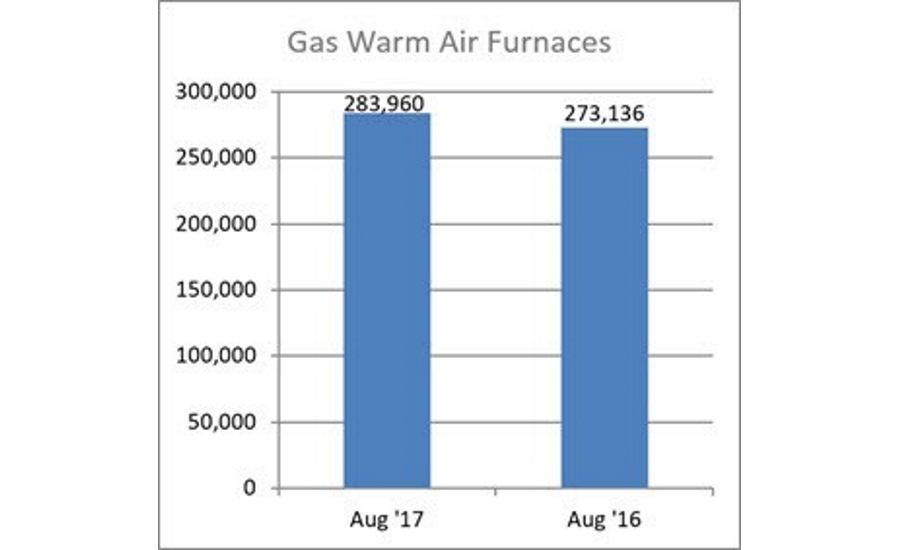 Gas Warm Air Furnaces
