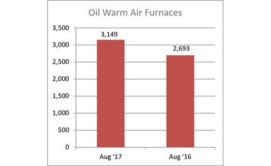 Oil Warm Air Furnaces
