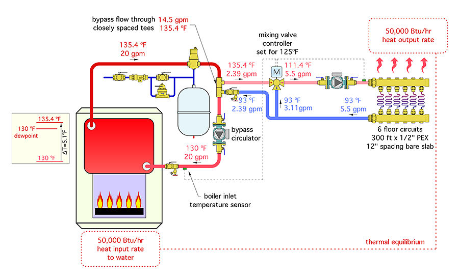 Myths and methods for protecting boilers against flue gas
