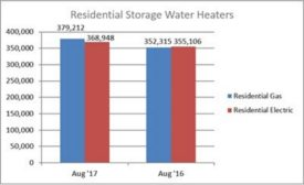 Residential Storage Water Heaters