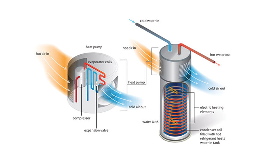 The benefits of heat pump water heaters | 2017-09-11 | Plumbing and