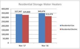 November 2017 Residential Water Heater Shipments