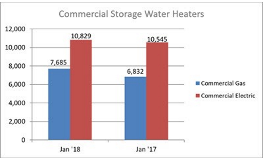 Commercial Storage Water Heaters