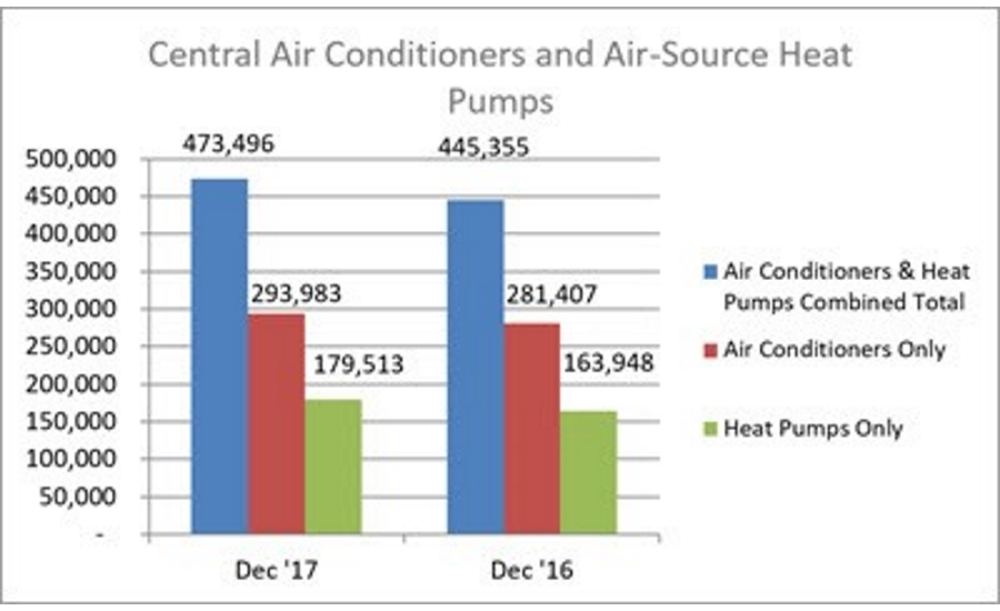 December 2017 Central Air Conditioner and Air-Source Heat Pump Shipments