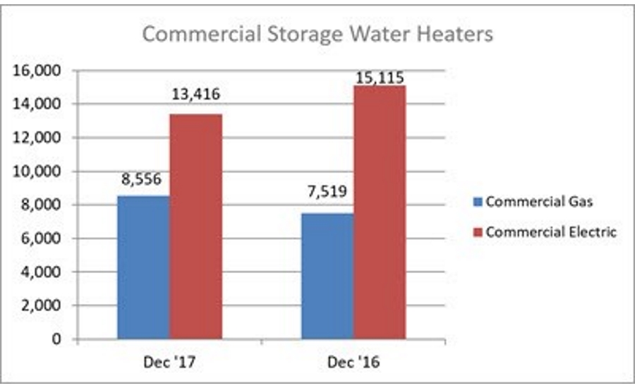 December 2017 Commercial Water Heater Shipments