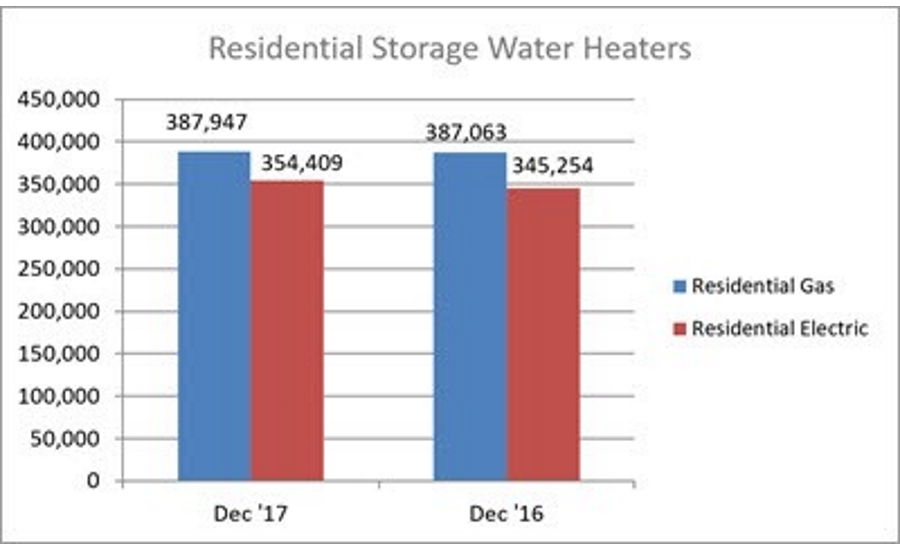 December 2017 Residential Water Heater Shipments