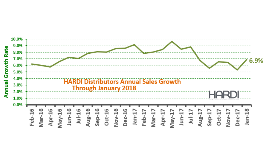 HARDI Distributors Report 19.4 Percent Revenue Increase in January