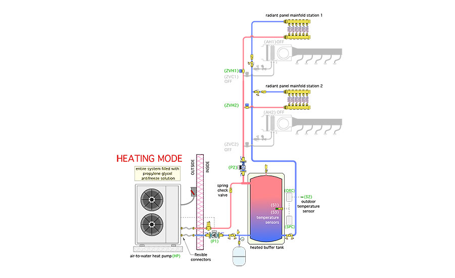 Figure 1 shows the piping schematic for a system that uses an air-to-water heat pump for heating (and cooling) a building