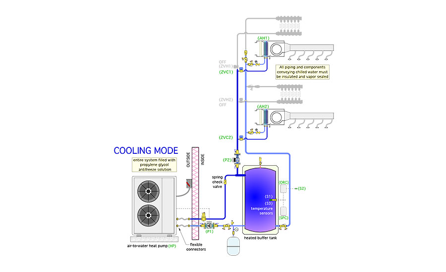 Figure 2 above shows the same system in cooling mode