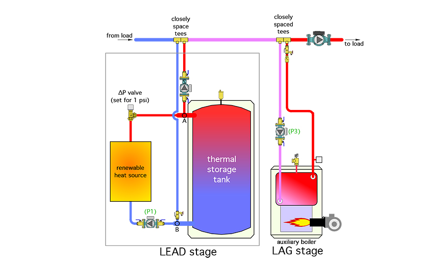 A piping schematic that could be used for this concept is shown