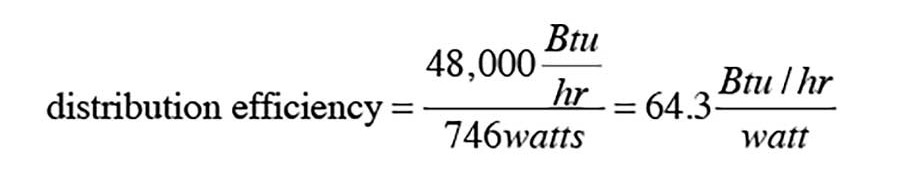 corresponding distribution efficiency