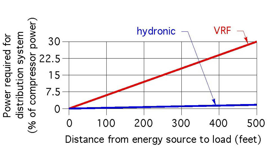 hydronic distribution systems