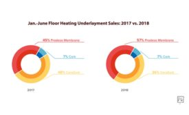 jan-june-floor-heating-underlayment-sales-2017-vs-2018-eb16dc