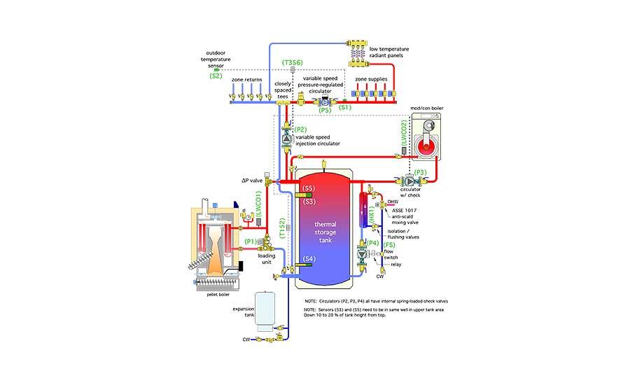John Siegenthaler Modern Biomass Meets State Of The Art Hydronics
