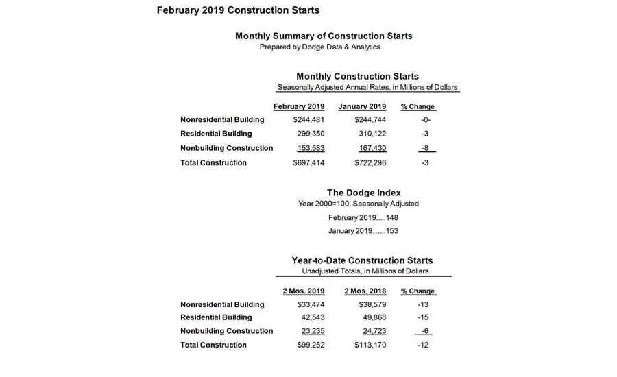 Monthly summary of construction starts.
