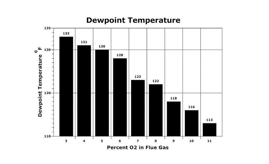 The Dewpoint Temperature