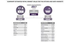 Kitchen and Bath market value estimates for 2017